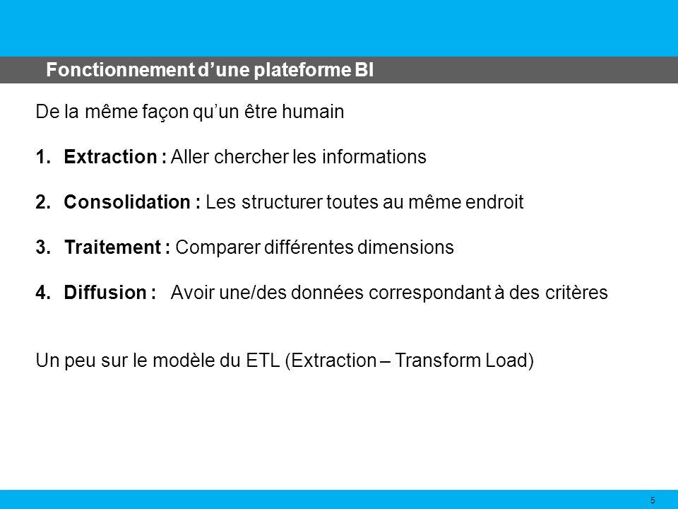 Fonctionnement dune plateforme BI 5 De la même façon quun être humain 1.Extraction : Aller chercher les informations 2.Consolidation : Les structurer