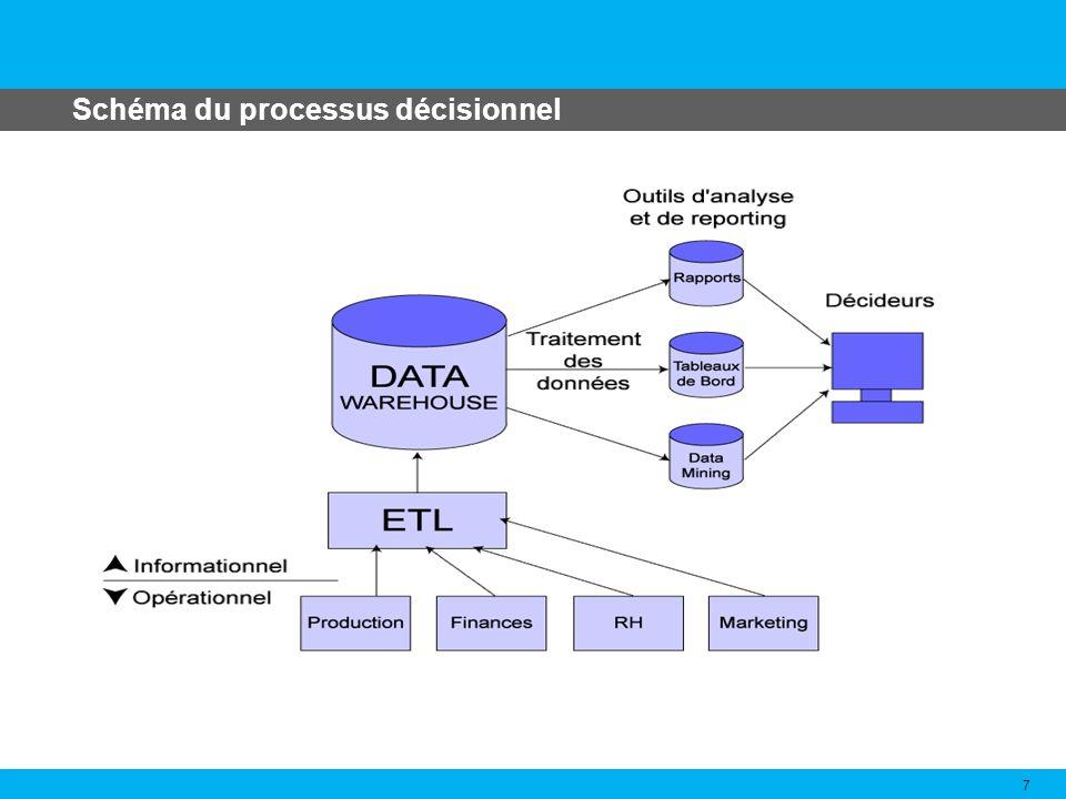 Schéma du processus décisionnel 7