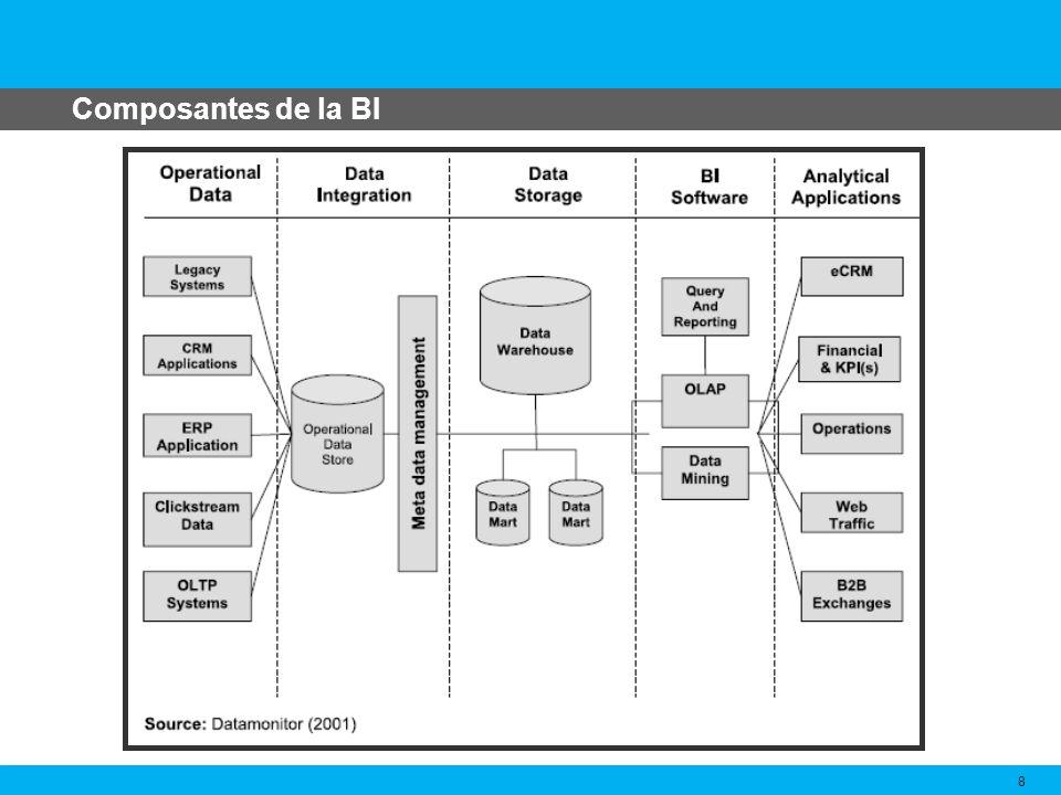 Composantes de la BI 8