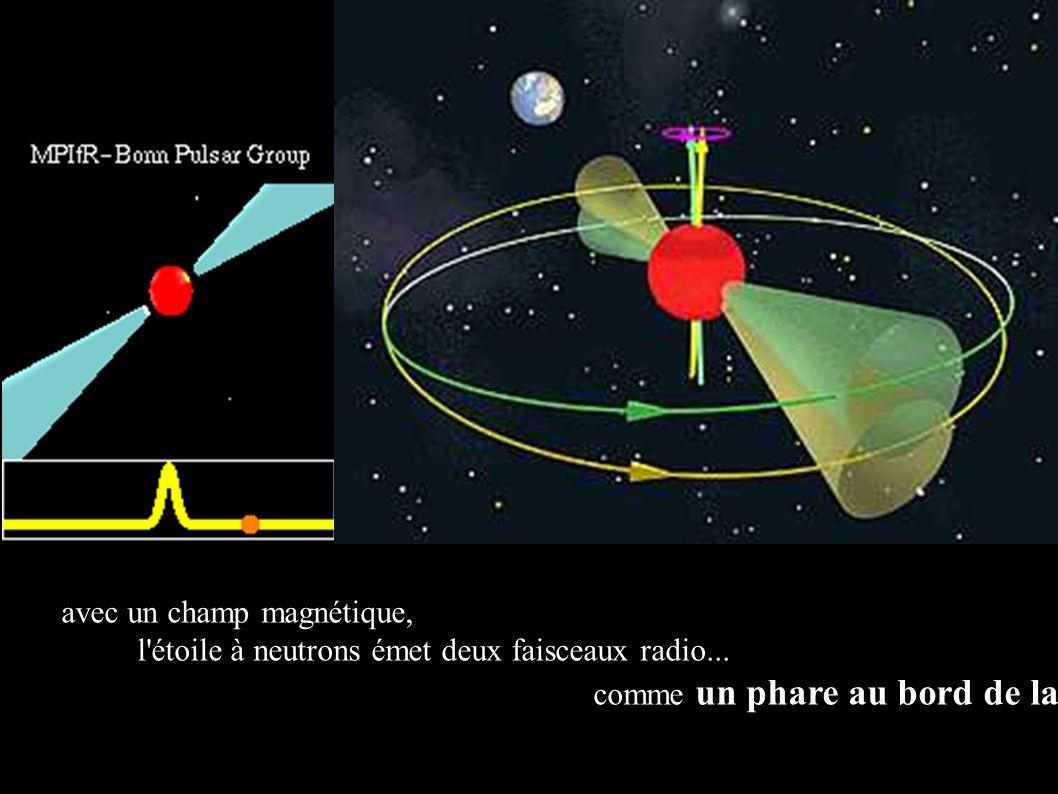 avec un champ magnétique, l'étoile à neutrons émet deux faisceaux radio... comme un phare au bord de la mer !