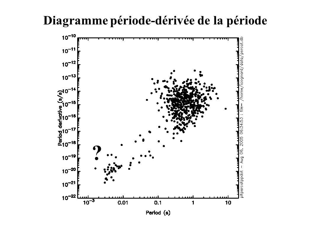 Diagramme période-dérivée de la période ?