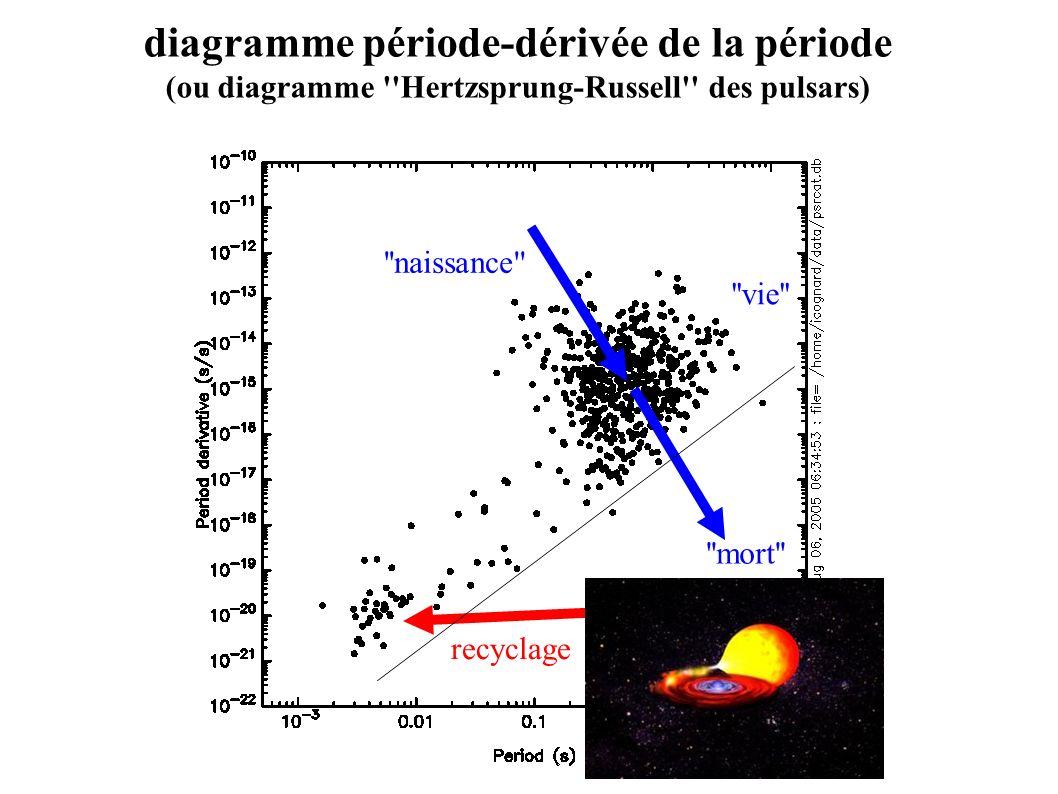 ''naissance'' ''vie'' ''mort'' recyclage diagramme période-dérivée de la période (ou diagramme ''Hertzsprung-Russell'' des pulsars)