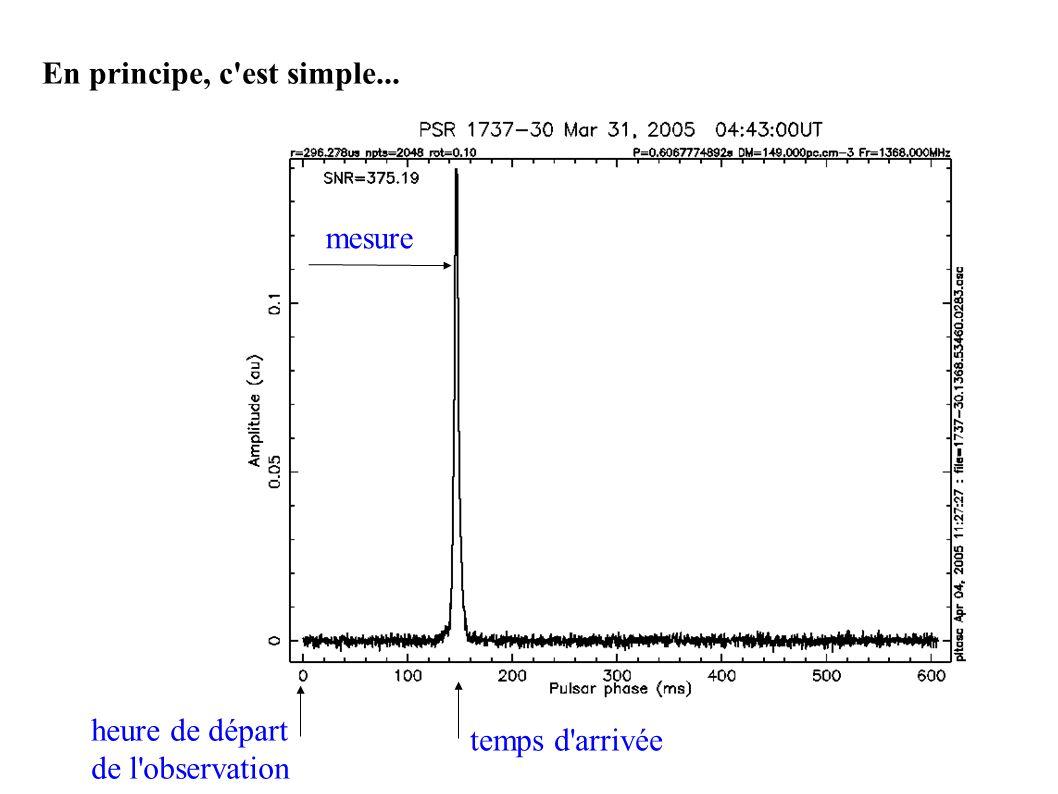 heure de départ de l'observation temps d'arrivée mesure En principe, c'est simple...