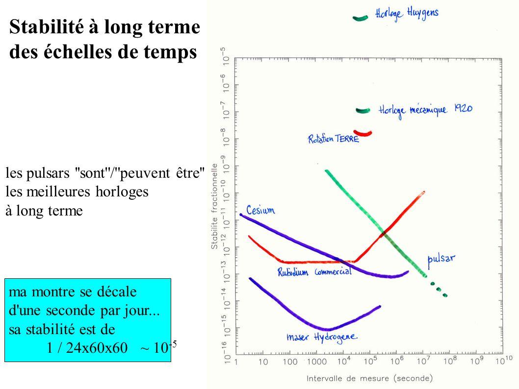 Stabilité à long terme des échelles de temps ma montre se décale d'une seconde par jour... sa stabilité est de 1 / 24x60x60 ~ 10 -5 les pulsars ''sont