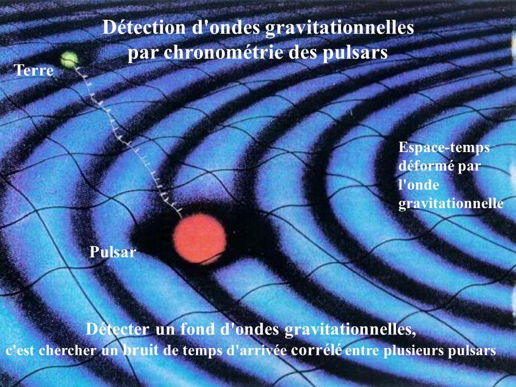 Terre Pulsar Détection d'ondes gravitationnelles par chronométrie des pulsars Espace-temps déformé par l'onde gravitationnelle Détecter un fond d'onde