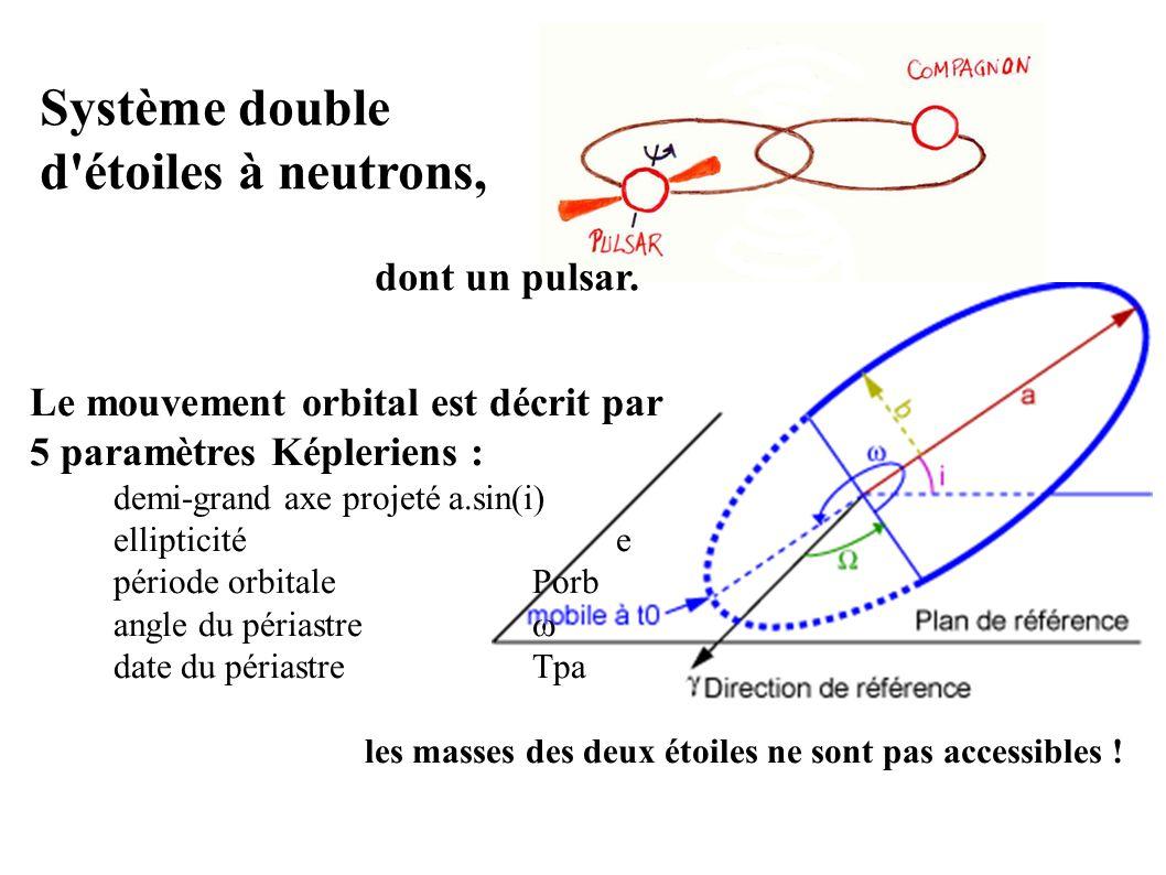 Le mouvement orbital est décrit par 5 paramètres Képleriens : demi-grand axe projetéa.sin(i) ellipticitée période orbitalePorb angle du périastre date