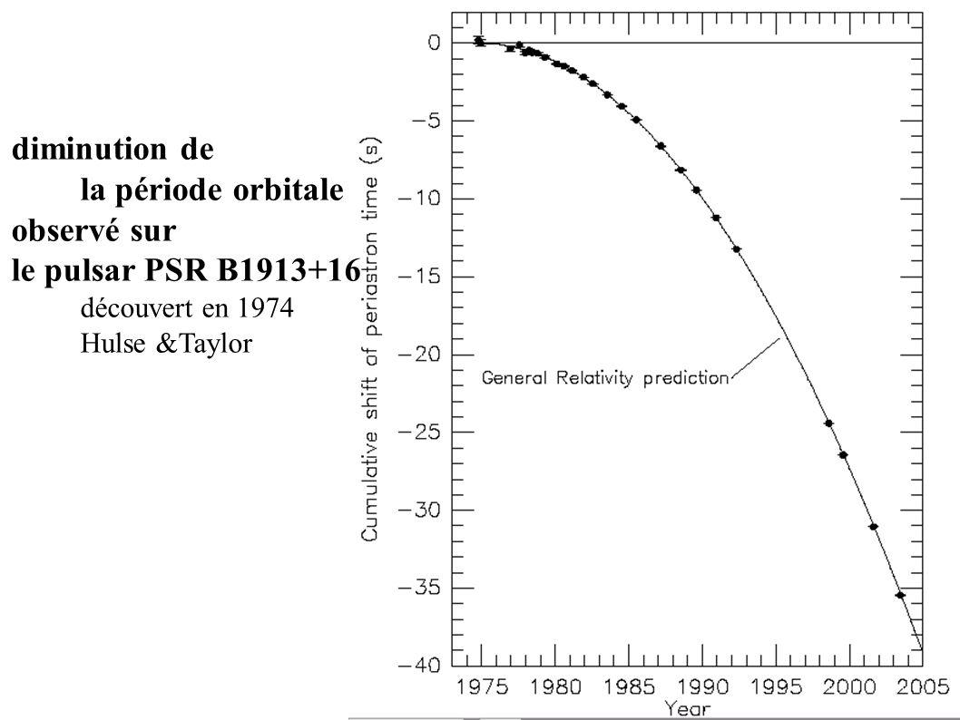 diminution de la période orbitale observé sur le pulsar PSR B1913+16 découvert en 1974 Hulse &Taylor