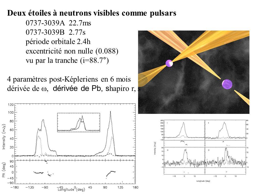 Deux étoiles à neutrons visibles comme pulsars 0737-3039A 22.7ms 0737-3039B 2.77s période orbitale 2.4h excentricité non nulle (0.088) vu par la tranc