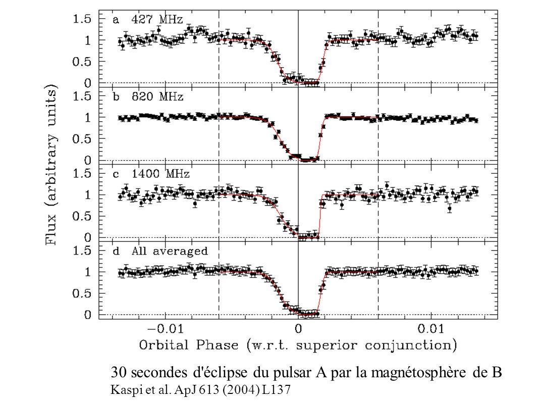 30 secondes d'éclipse du pulsar A par la magnétosphère de B Kaspi et al. ApJ 613 (2004) L137