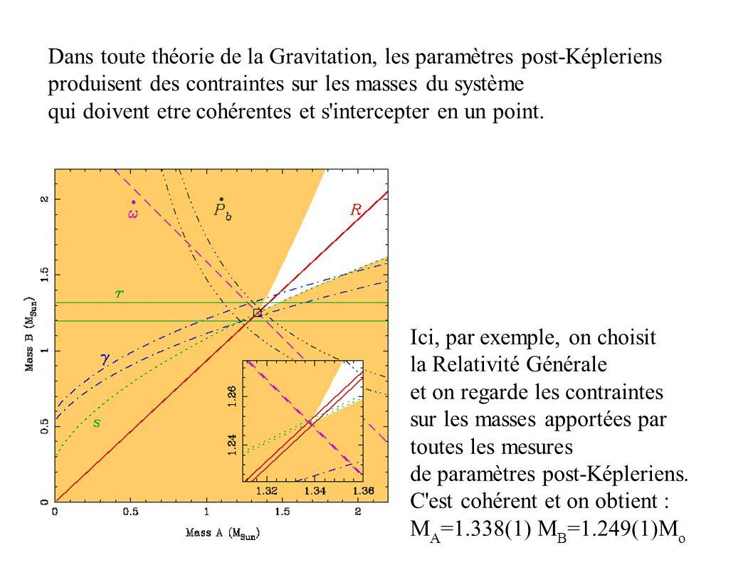 Ici, par exemple, on choisit la Relativité Générale et on regarde les contraintes sur les masses apportées par toutes les mesures de paramètres post-K