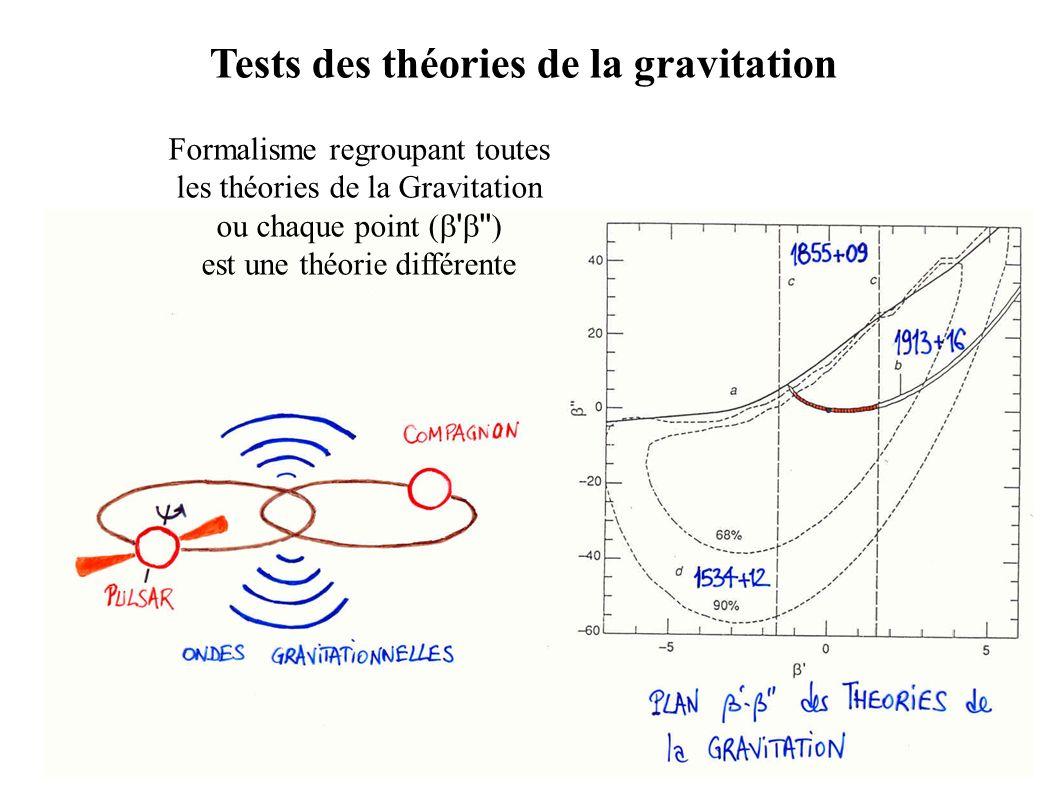 Tests des théories de la gravitation Formalisme regroupant toutes les théories de la Gravitation ou chaque point ( ' '' ) est une théorie différente