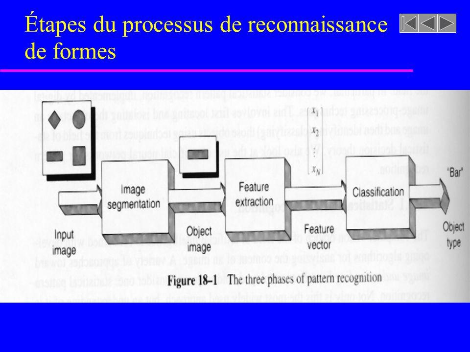 Représentation des objets (ex: images 2D: Textures) u Descripteurs de texture extraits de G