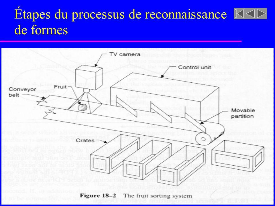 Représentation des objets (ex: images 2D: Moments invariants) u Moments statistiques dune images u I(x,y) peut être vue comme une PDF Forme générale Moments dune image