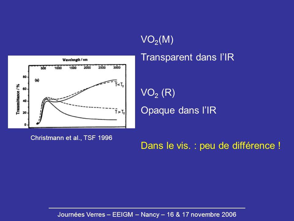 Journées Verres – EEIGM – Nancy – 16 & 17 novembre 2006 Christmann et al., TSF 1996 VO 2 (M) Transparent dans lIR VO 2 (R) Opaque dans lIR Dans le vis