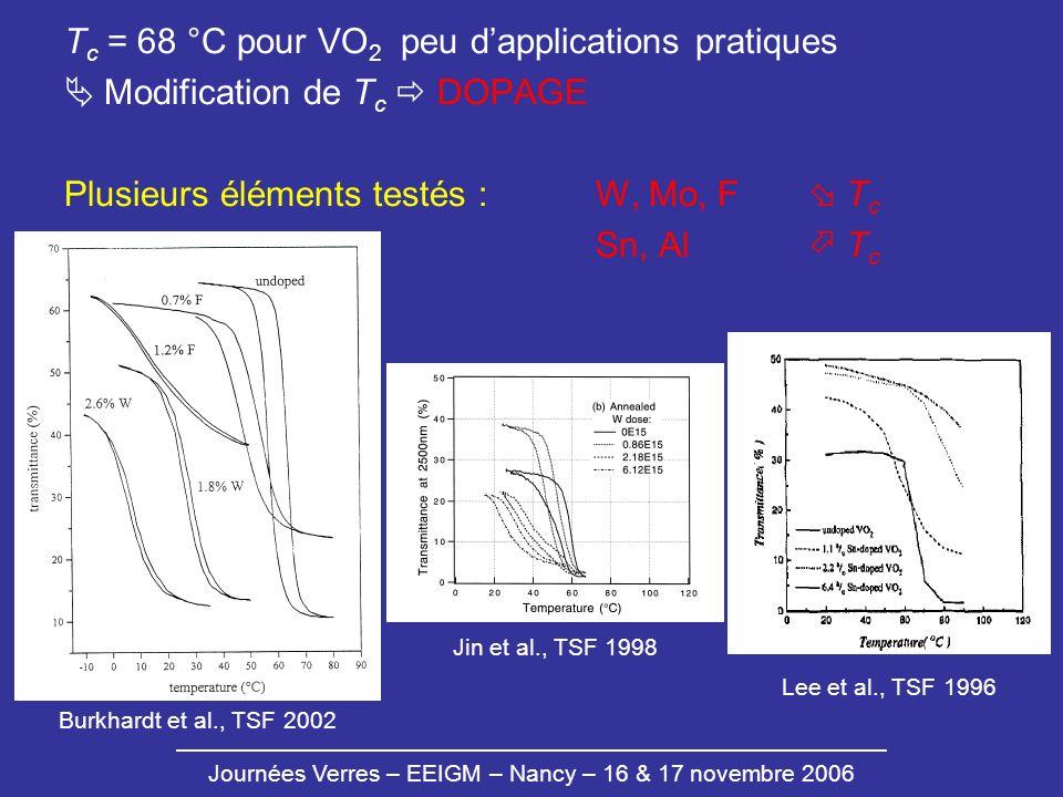 Journées Verres – EEIGM – Nancy – 16 & 17 novembre 2006 T c = 68 °C pour VO 2 peu dapplications pratiques Modification de T c DOPAGE Plusieurs élément