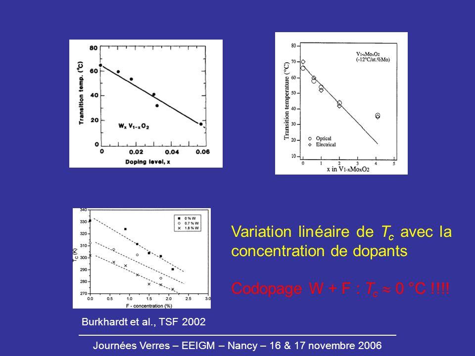 Journées Verres – EEIGM – Nancy – 16 & 17 novembre 2006 Burkhardt et al., TSF 2002 Variation linéaire de T c avec la concentration de dopants Codopage