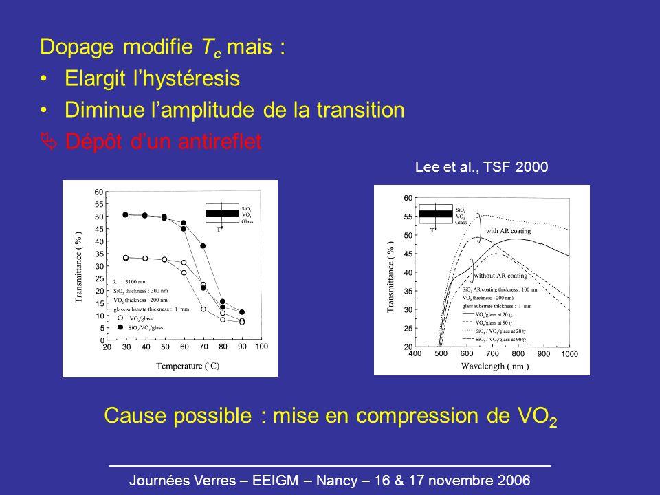 Journées Verres – EEIGM – Nancy – 16 & 17 novembre 2006 Dopage modifie T c mais : Elargit lhystéresis Diminue lamplitude de la transition Dépôt dun an