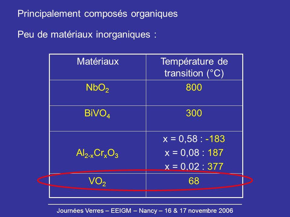 Journées Verres – EEIGM – Nancy – 16 & 17 novembre 2006 Principalement composés organiques Peu de matériaux inorganiques : 68VO 2 x = 0,58 : -183 x =