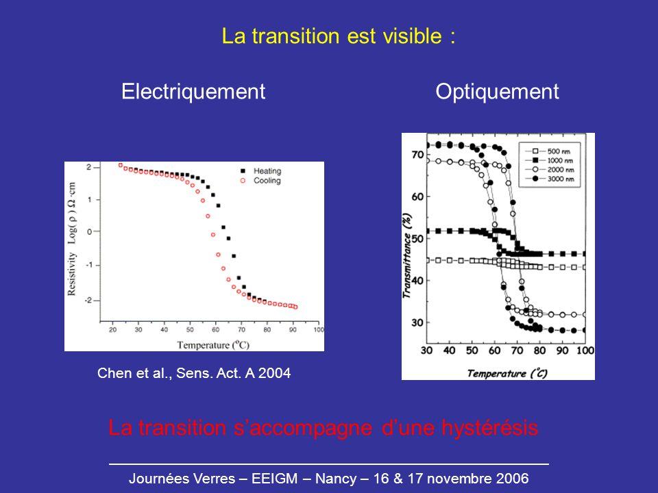 Journées Verres – EEIGM – Nancy – 16 & 17 novembre 2006 La transition est visible : OptiquementElectriquement La transition saccompagne dune hystérési