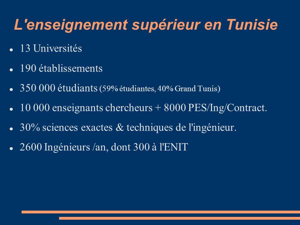 L enseignement supérieur en Tunisie 13 Universités 190 établissements 350 000 étudiants (59% étudiantes, 40% Grand Tunis) 10 000 enseignants chercheurs + 8000 PES/Ing/Contract.