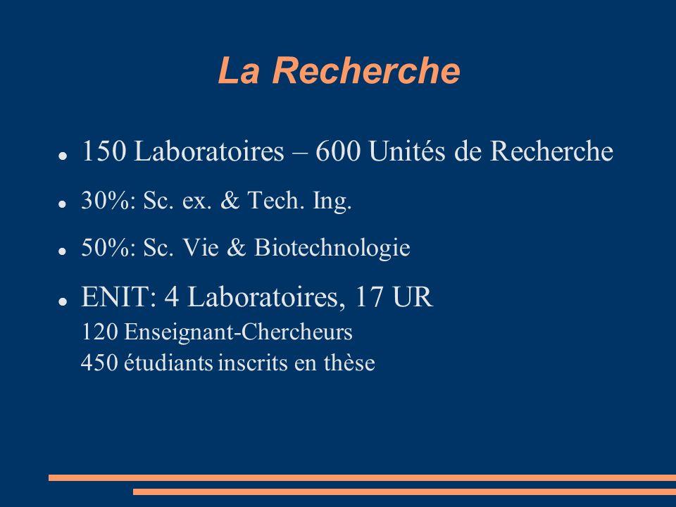 La Recherche 150 Laboratoires – 600 Unités de Recherche 30%: Sc.