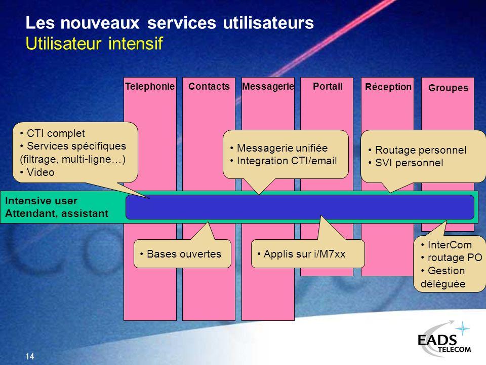 14 Groupes Portail Les nouveaux services utilisateurs Utilisateur intensif TelephonieMessagerieContacts Réception Intensive user Attendant, assistant