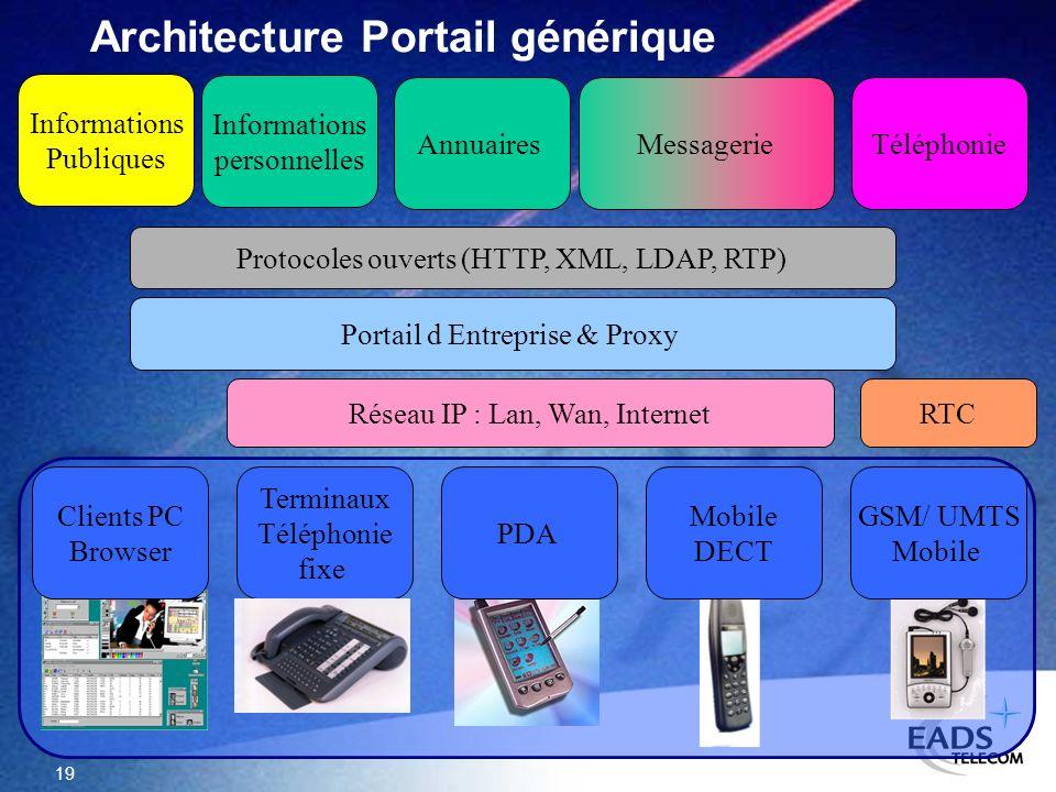 19 Informations Publiques Informations personnelles MessagerieTéléphonie Terminaux Téléphonie fixe Mobile DECT Réseau IP : Lan, Wan, Internet Portail