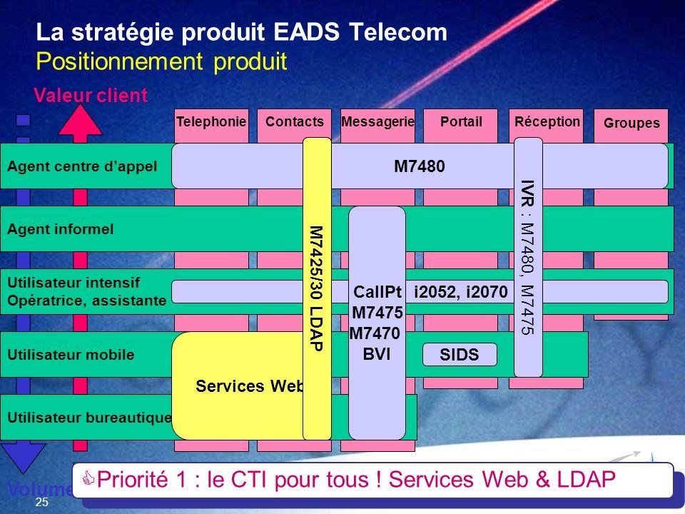 25 La stratégie produit EADS Telecom Positionnement produit TelephonieMessagerieContacts Portail Groupes Réception Utilisateur bureautique Utilisateur