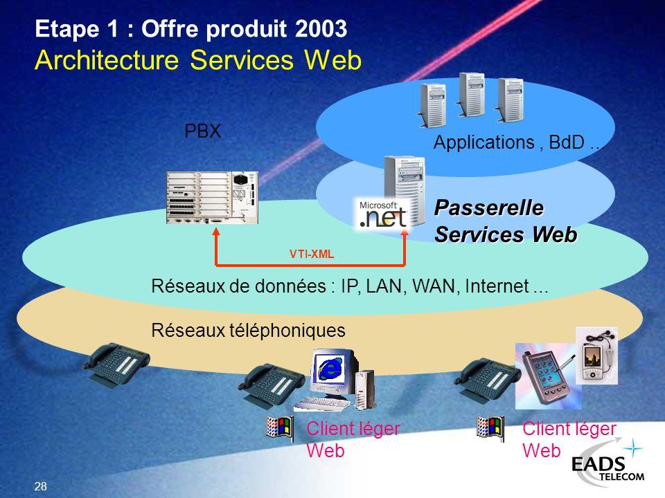 28 Etape 1 : Offre produit 2003 Architecture Services Web VTI-XML PBX Réseaux de données : IP, LAN, WAN, Internet... Réseaux téléphoniques Passerelle