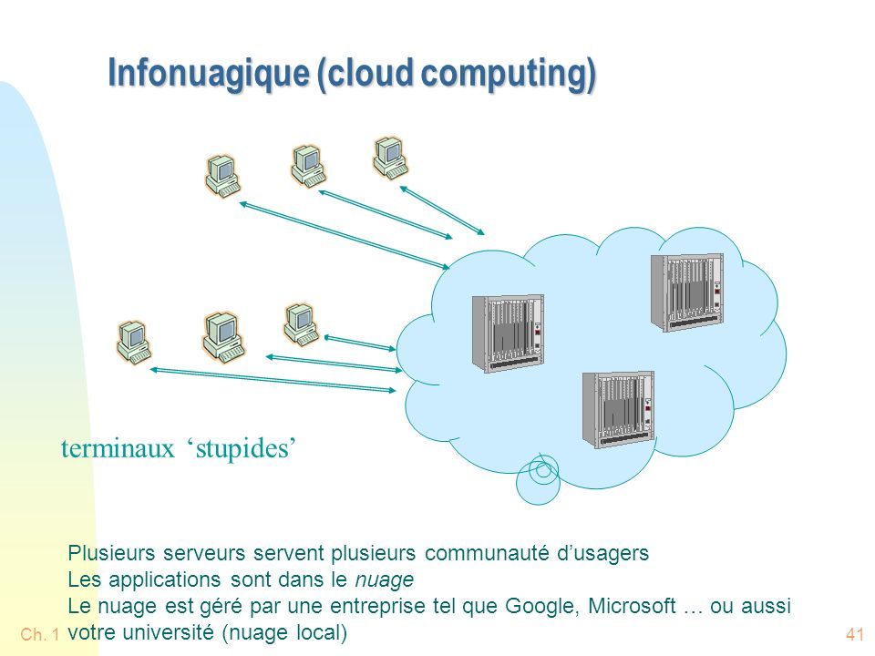 Infonuagique (cloud computing) Ch. 141 Ch.