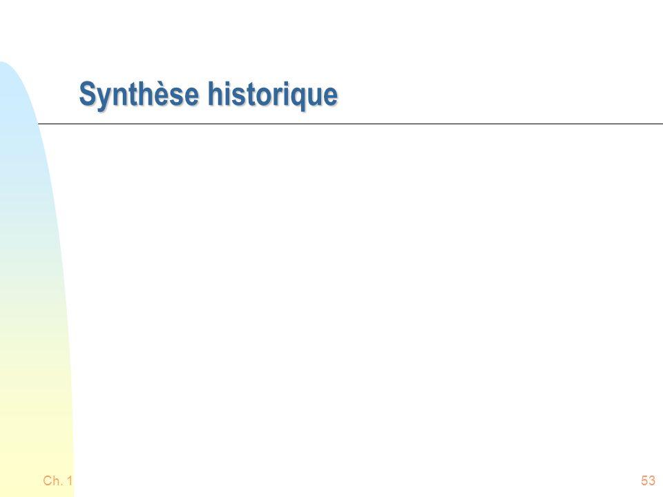Synthèse historique Ch. 153