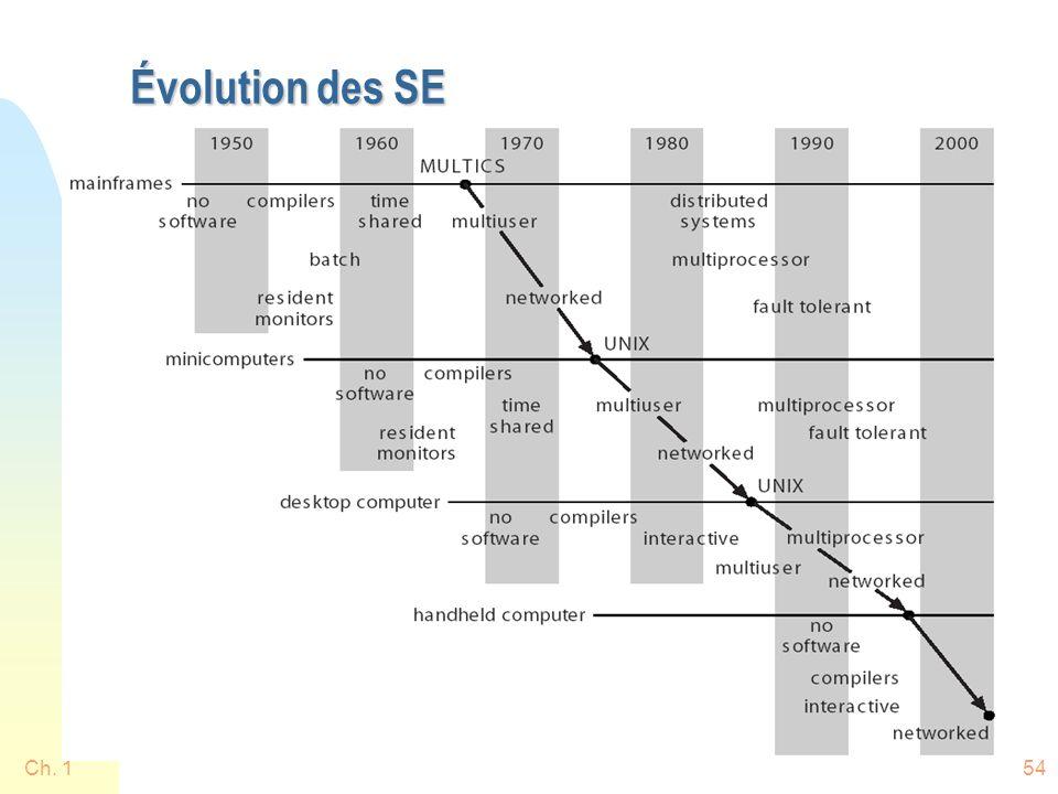 Ch. 154 Évolution des SE