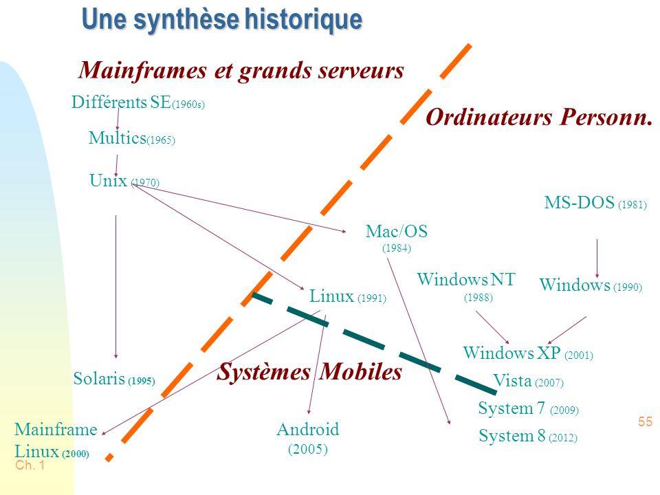 Ch. 1 55 Une synthèse historique Ordinateurs Personn.