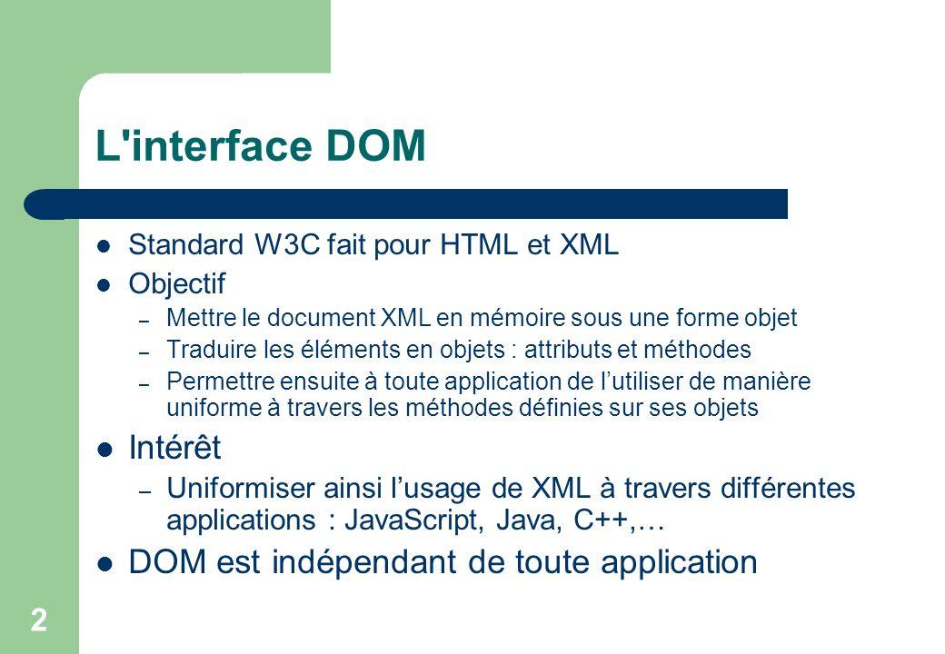2 L interface DOM Standard W3C fait pour HTML et XML Objectif – Mettre le document XML en mémoire sous une forme objet – Traduire les éléments en objets : attributs et méthodes – Permettre ensuite à toute application de lutiliser de manière uniforme à travers les méthodes définies sur ses objets Intérêt – Uniformiser ainsi lusage de XML à travers différentes applications : JavaScript, Java, C++,… DOM est indépendant de toute application
