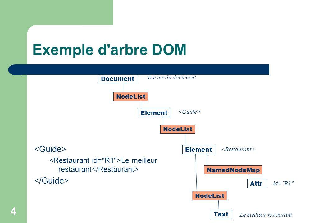 4 Exemple d arbre DOM Le meilleur restaurant Document NodeList NamedNodeMap Attr Element NodeList Element Text Racine du document Id= R1 Le meilleur restaurant