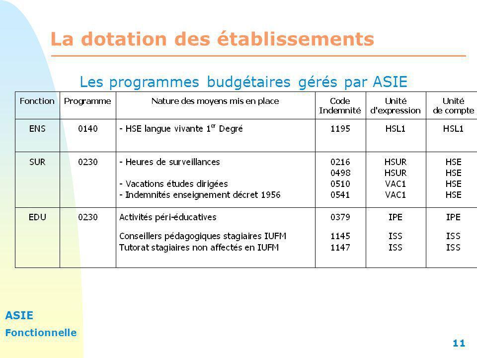 ASIE Fonctionnelle 11 La dotation des établissements Les programmes budgétaires gérés par ASIE