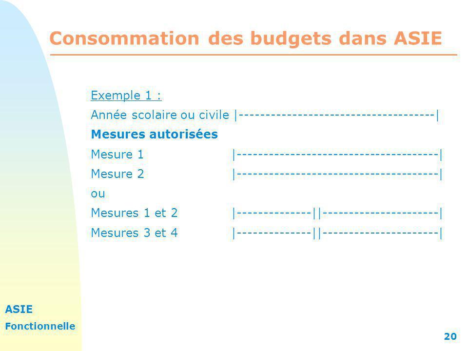 ASIE Fonctionnelle 20 Consommation des budgets dans ASIE Exemple 1 : Année scolaire ou civile |-------------------------------------| Mesures autorisé