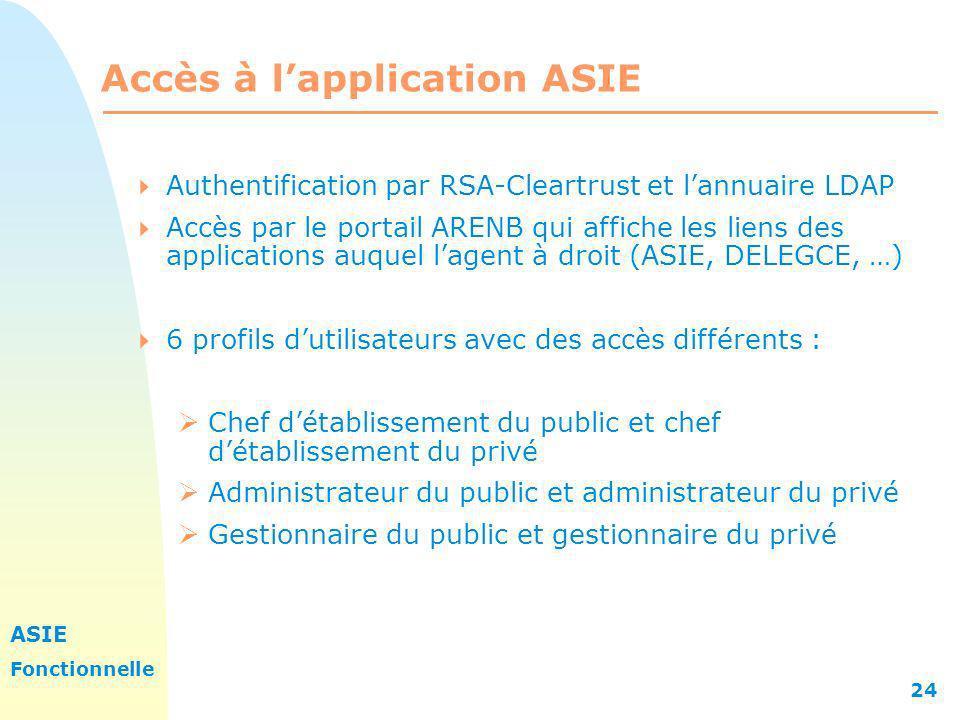 ASIE Fonctionnelle 24 Accès à lapplication ASIE Authentification par RSA-Cleartrust et lannuaire LDAP Accès par le portail ARENB qui affiche les liens