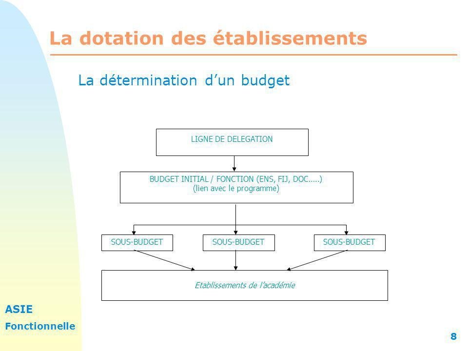 ASIE Fonctionnelle 8 La dotation des établissements LIGNE DE DELEGATION BUDGET INITIAL / FONCTION (ENS, FIJ, DOC…..) (lien avec le programme) SOUS-BUD