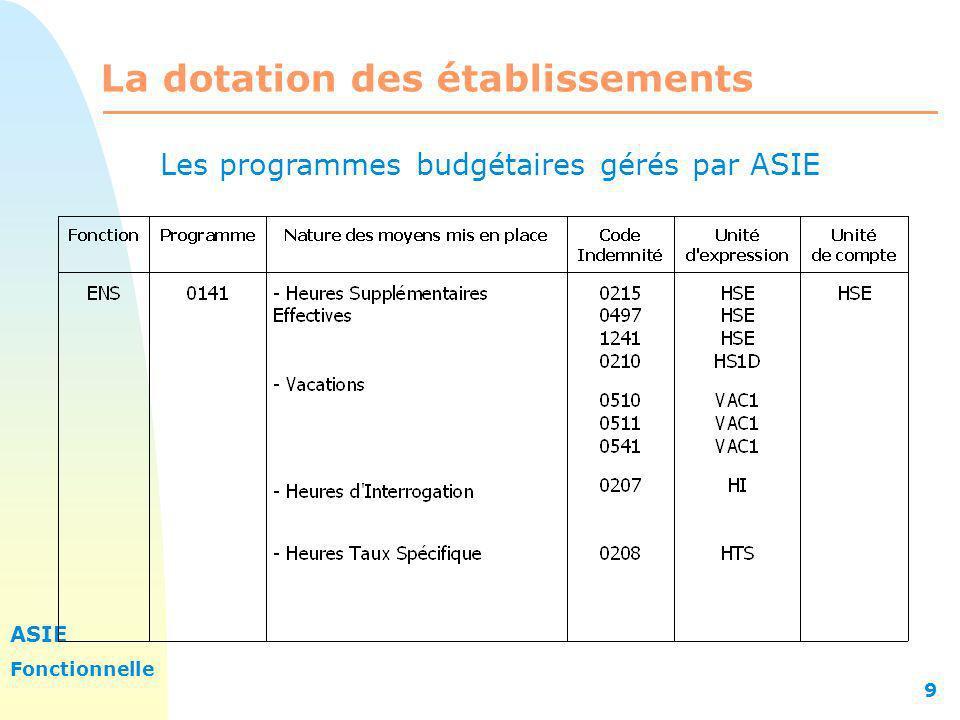 ASIE Fonctionnelle 9 La dotation des établissements Les programmes budgétaires gérés par ASIE
