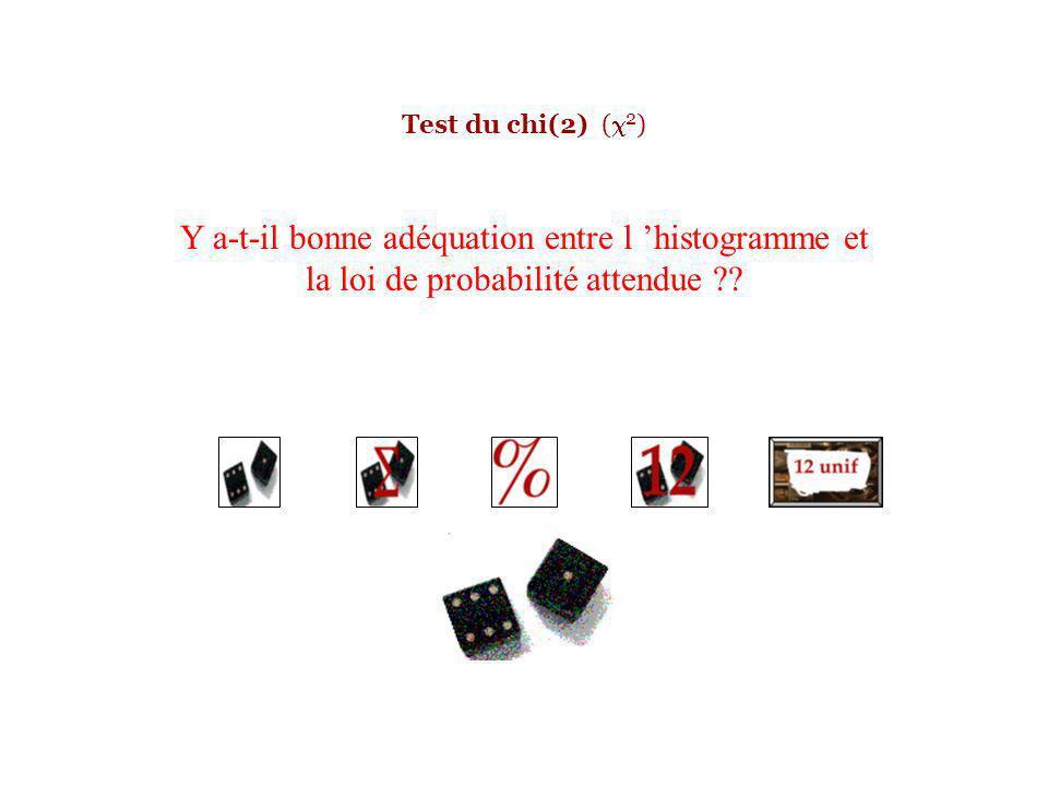 Test du chi(2) ( 2 ) Y a-t-il bonne adéquation entre l histogramme et la loi de probabilité attendue ??