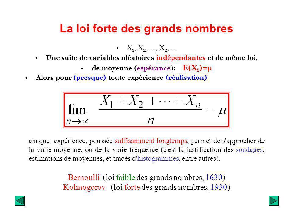 La loi forte des grands nombres X 1, X 2, …, X n, … Une suite de variables aléatoires indépendantes et de même loi, de moyenne (espérance): E(X i )= A