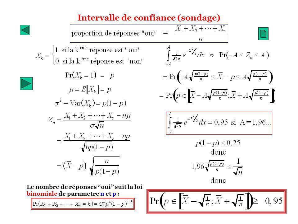 Intervalle de confiance (sondage) Le nombre de réponses oui suit la loi binomiale de parametre n et p :