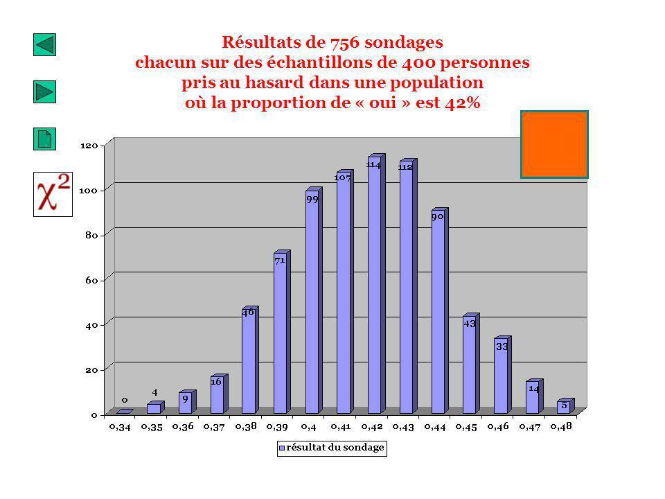 Résultats de 756 sondages chacun sur des échantillons de 400 personnes pris au hasard dans une population où la proportion de « oui » est 42%