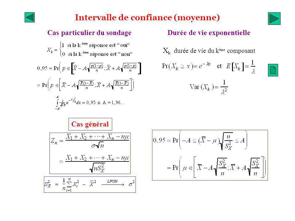 Intervalle de confiance (moyenne) Cas particulier du sondage Cas général Durée de vie exponentielle X k durée de vie du k ème composant