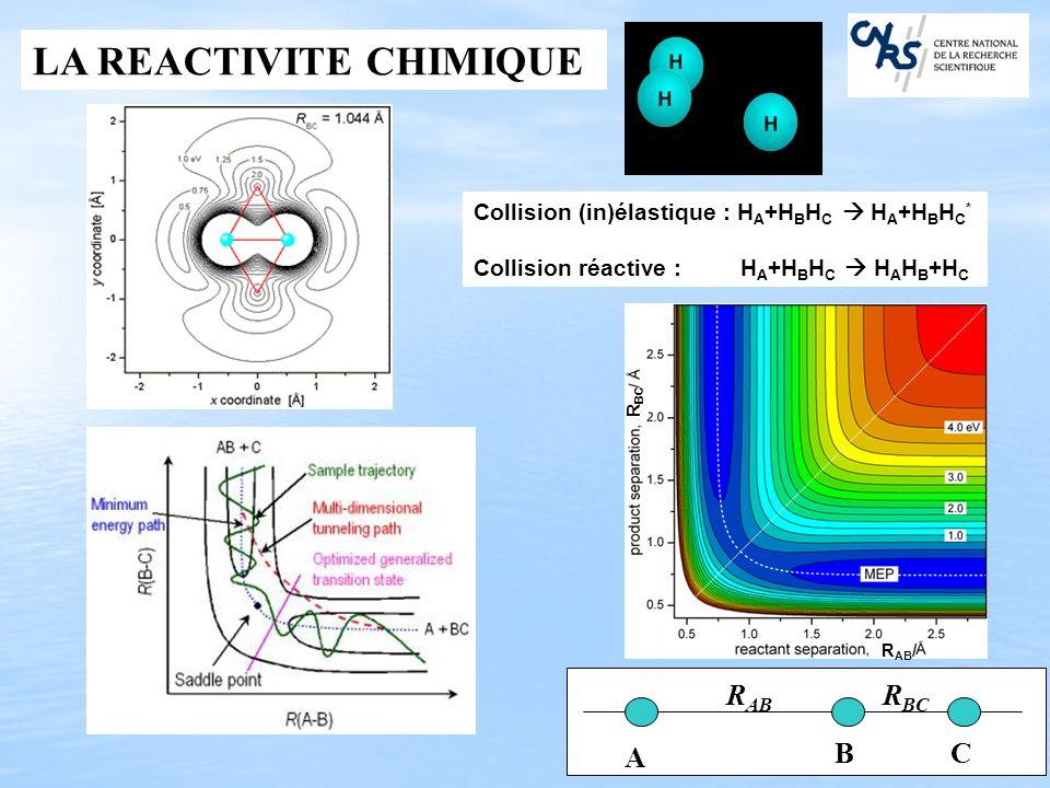 LA REACTIVITE CHIMIQUE A BC R AB R BC Collision (in)élastique : H A +H B H C H A +H B H C * Collision réactive : H A +H B H C H A H B +H C R AB / R BC