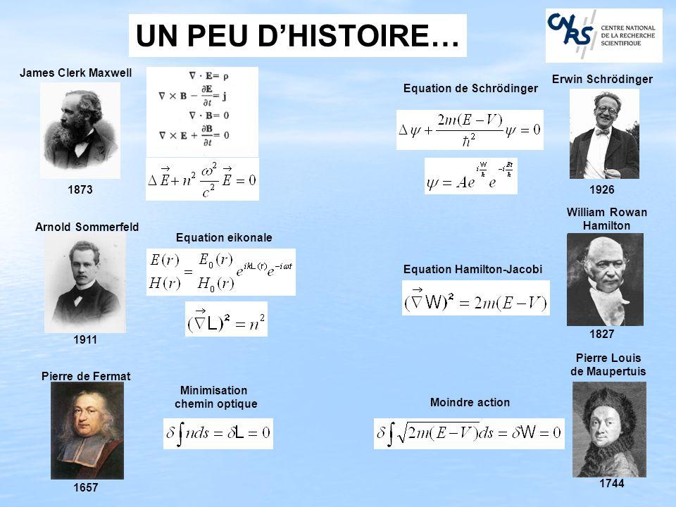 UN PEU DHISTOIRE… 1657 Pierre de Fermat Minimisation chemin optique James Clerk Maxwell 1873 Arnold Sommerfeld 1911 Equation eikonale Pierre Louis de