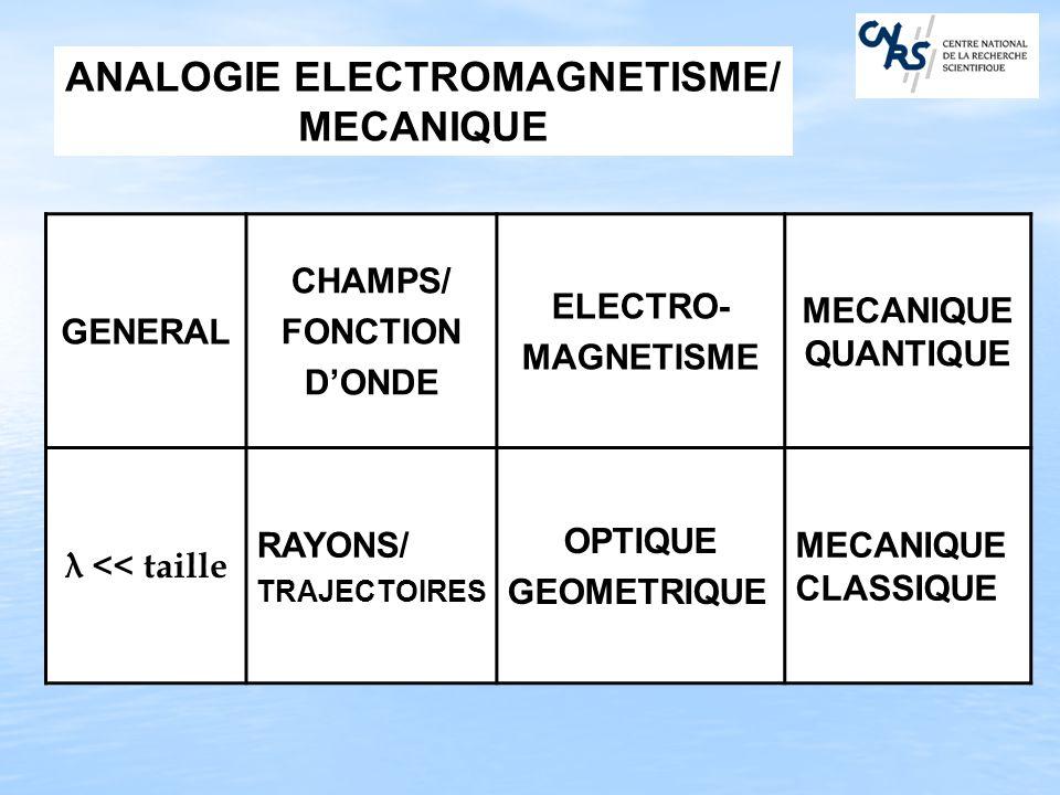 GENERAL CHAMPS/ FONCTION DONDE ELECTRO- MAGNETISME MECANIQUE QUANTIQUE λ << taille RAYONS/ TRAJECTOIRES OPTIQUE GEOMETRIQUE MECANIQUE CLASSIQUE ANALOG