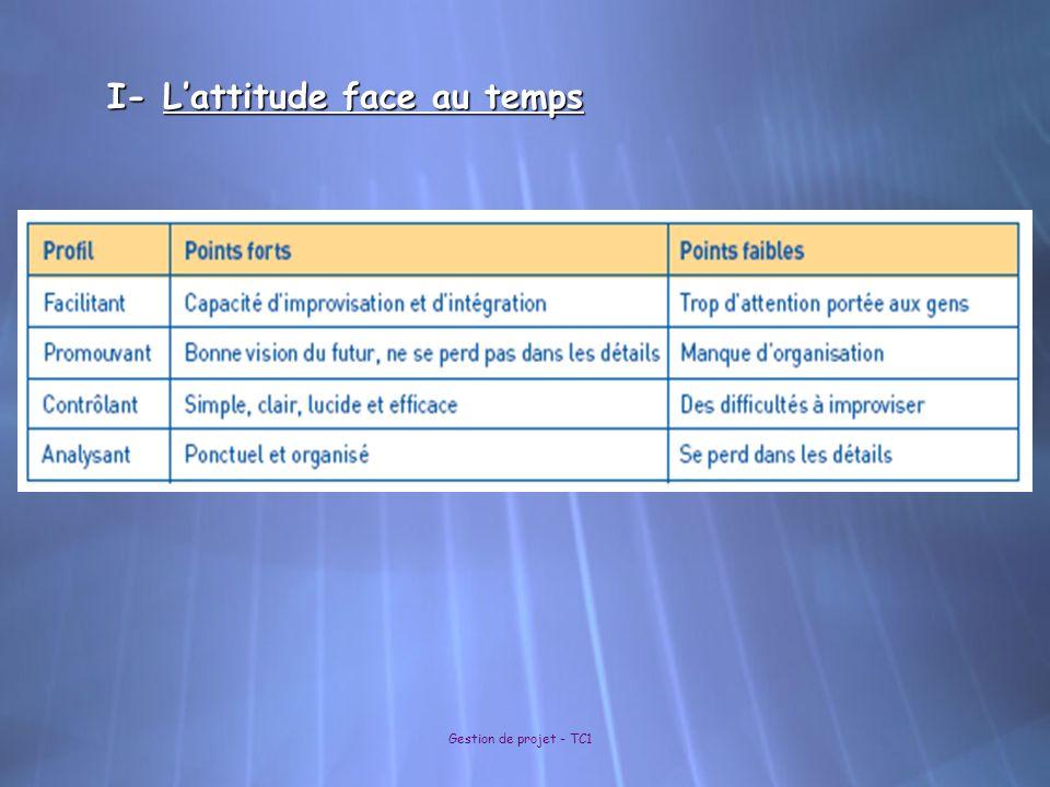I- Lattitude face au temps Gestion de projet - TC1