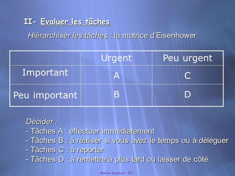 II- Evaluer les tâches Gestion de projet - TC1 Hiérarchiser les tâches : la matrice dEisenhower UrgentPeu urgent Important AC Peu important BD Décider